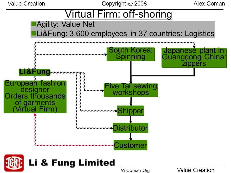 Virtual Firm: off-shoring