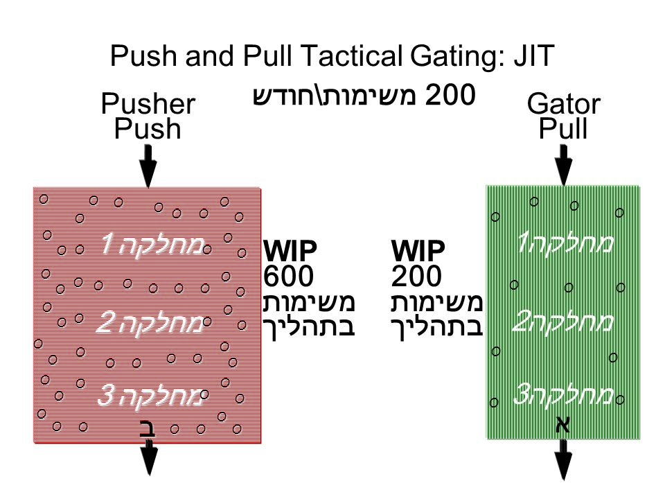 Push and Pull Tactical Gating: JIT