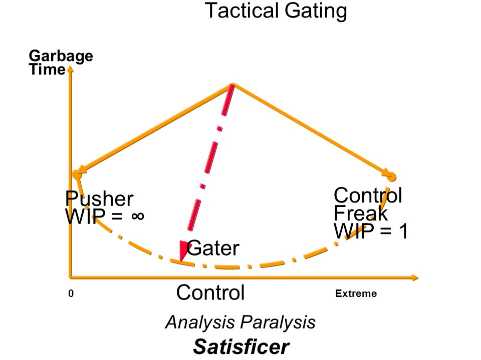 Tactical Gating Control Freak WIP = 1 Pusher WIP = ∞ Gater Control