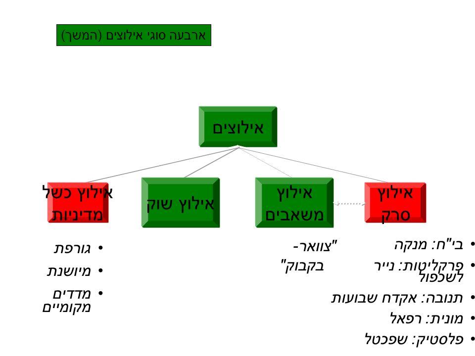 ארבעה סוגי אילוצים (המשך)