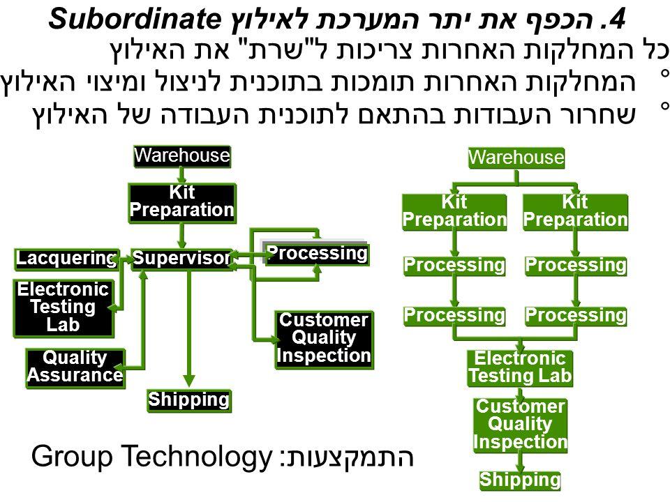 4. הכפף את יתר המערכת לאילוץSubordinate