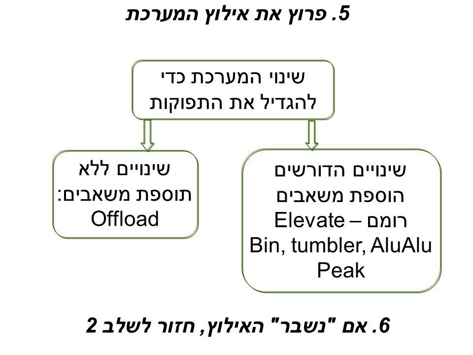 6. אם נשבר האילוץ, חזור לשלב 2