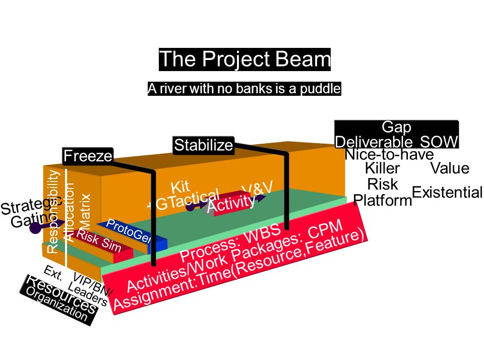 The Project Beam Gap Deliverable SOW Stabilize Freeze Nice-to-have