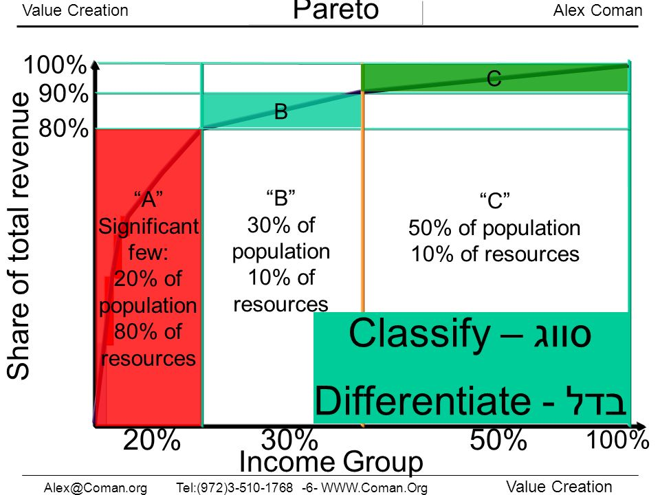 Classify – סווג Differentiate - בדל Pareto Share of total revenue 20%