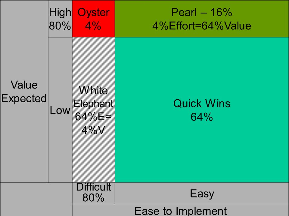 Focus: 25% / 25% Value Expected High 80% Oyster 4% Pearl – 16%