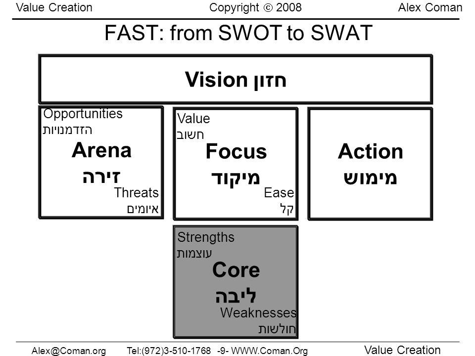 חזון Vision Arena זירה Focus מיקוד Action מימוש Core ליבה