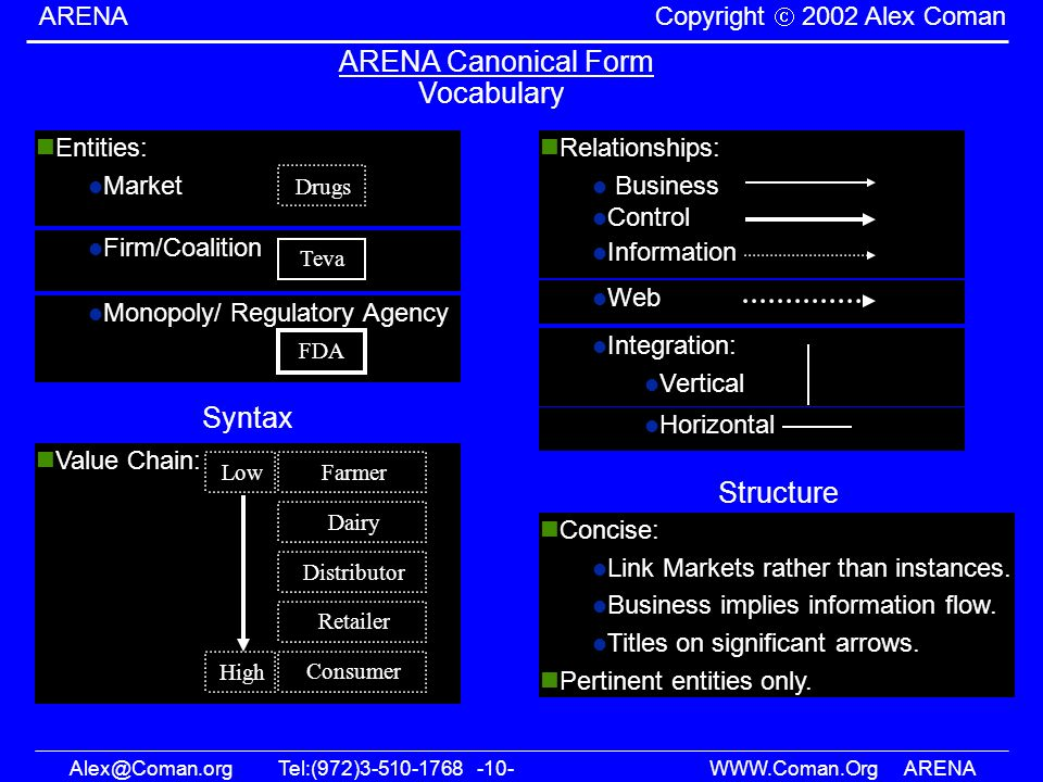 ARENA Canonical Form Vocabulary Syntax Structure Entities: Market