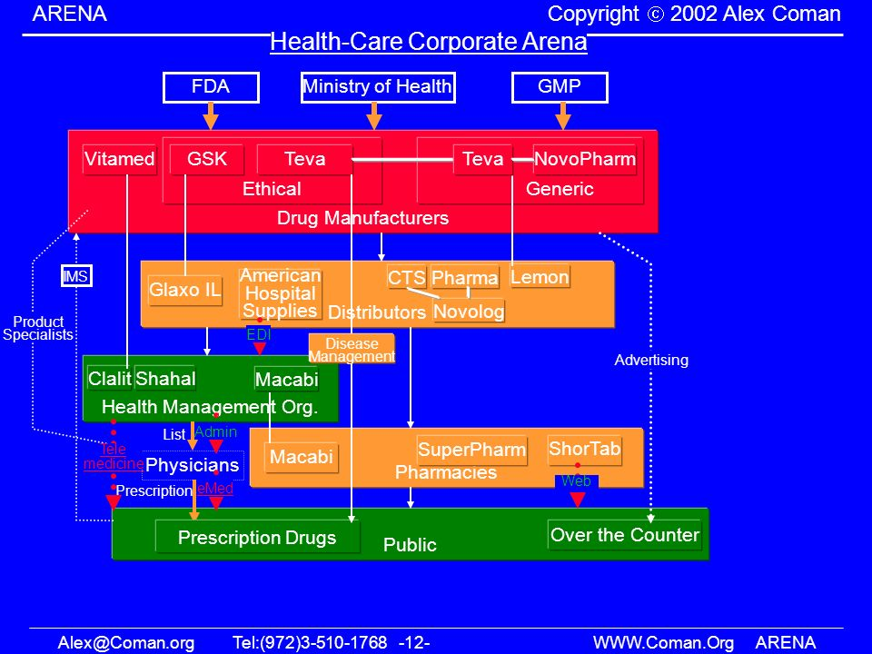 Health-Care Corporate Arena