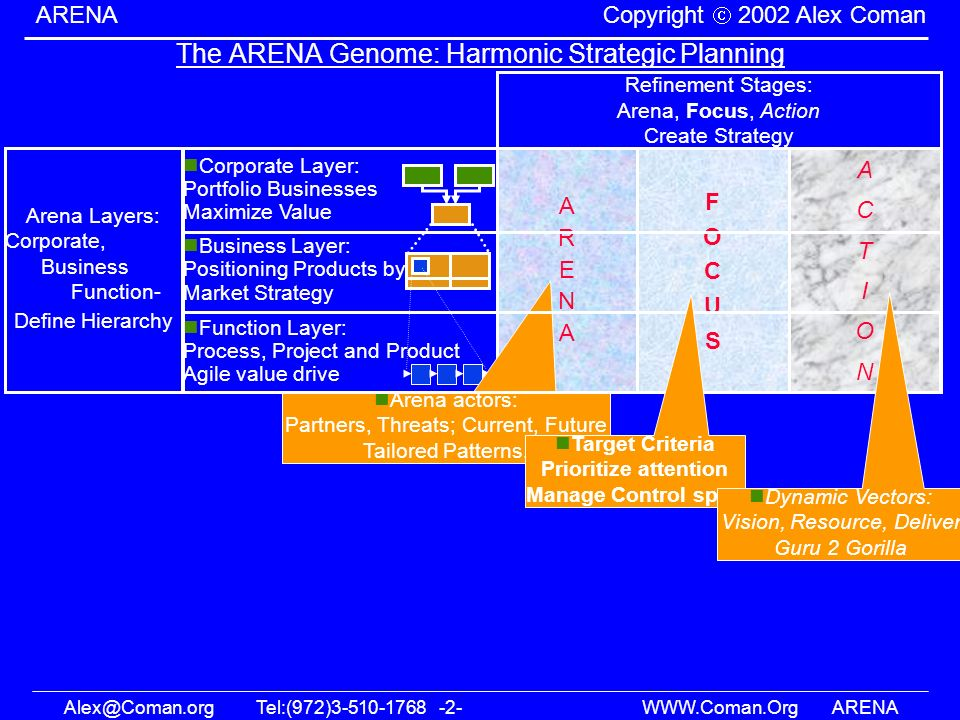 The ARENA Genome: Harmonic Strategic Planning