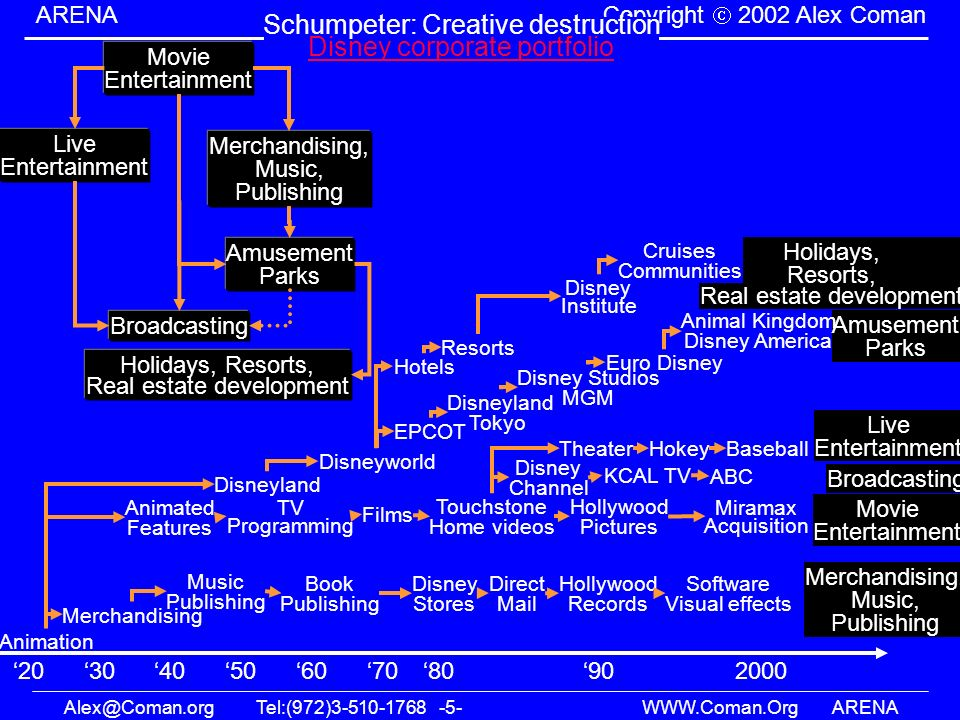 Schumpeter: Creative destruction Disney corporate portfolio