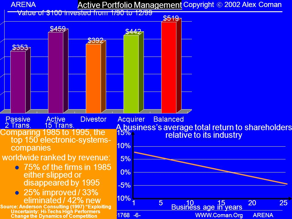 Active Portfolio Management