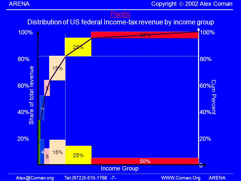 Distribution of US federal Income-tax revenue by income group