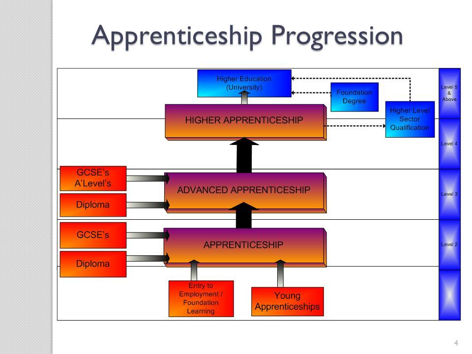 Apprenticeship Progression
