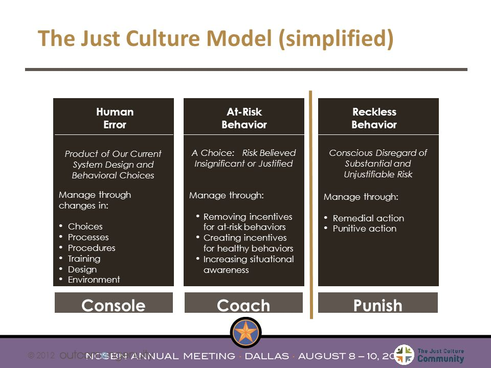 The Just Culture Model (simplified)