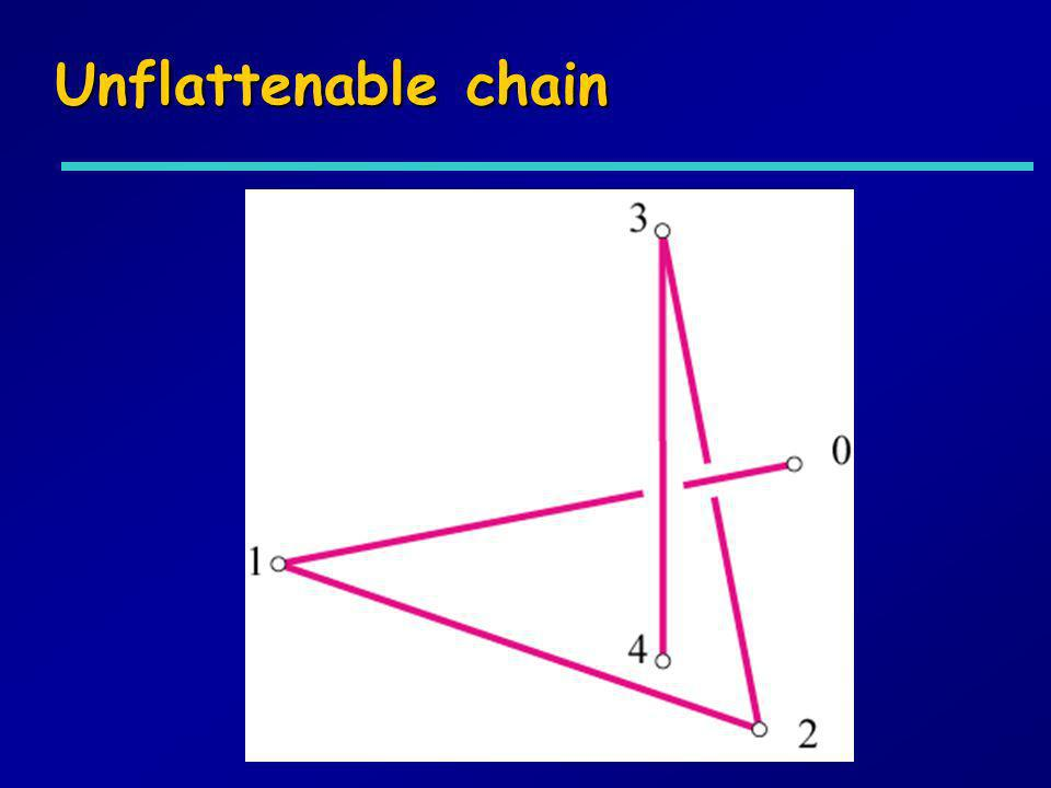 Unflattenable chain