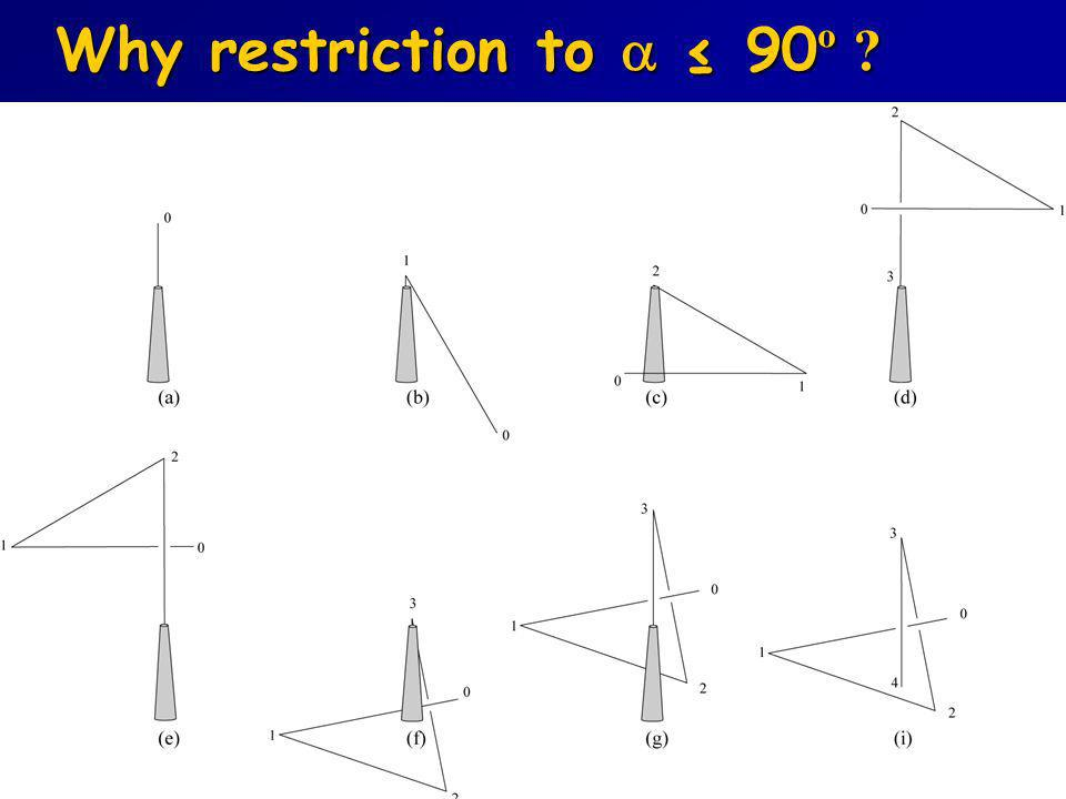 Why restriction to  ≤ 90º