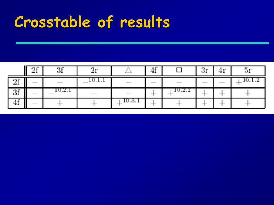 Crosstable of results