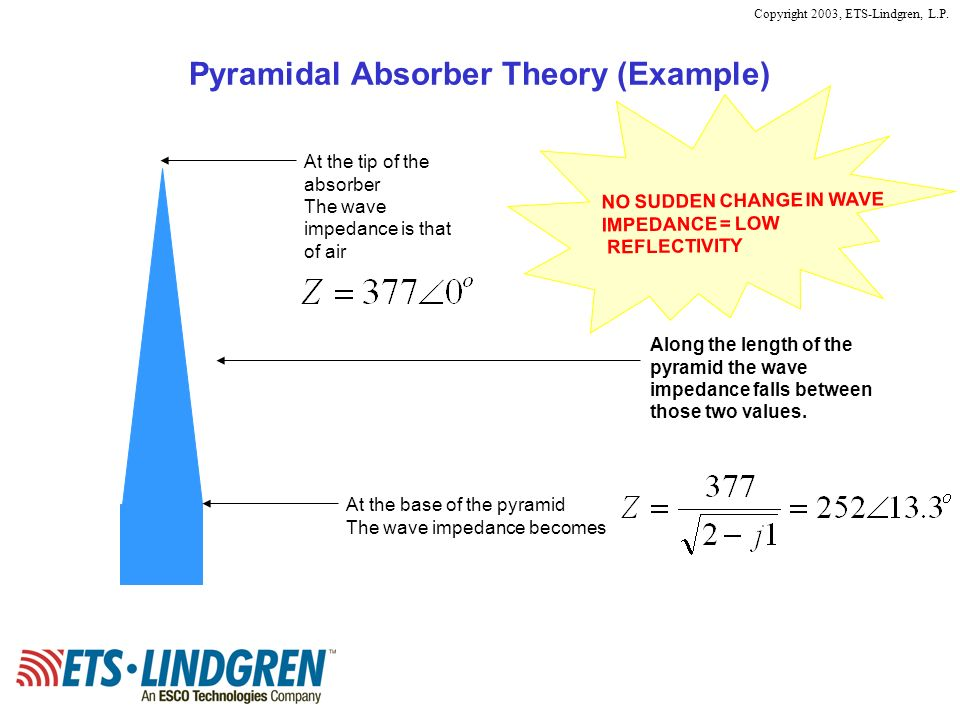 Pyramidal Absorber Theory (Example)