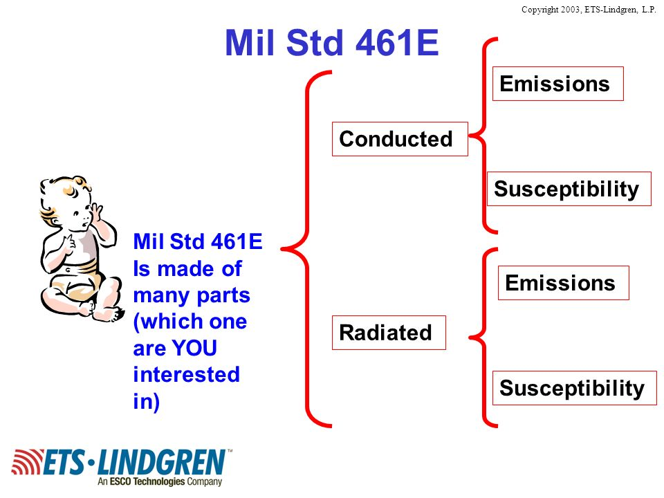 Mil Std 461E Emissions Conducted Susceptibility Mil Std 461E