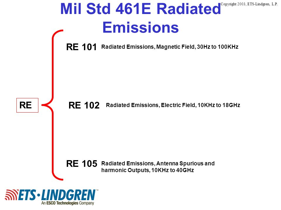 Mil Std 461E Radiated Emissions