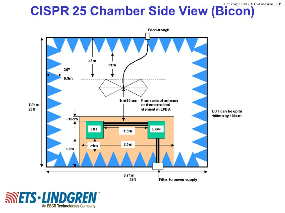 CISPR 25 Chamber Side View (Bicon)