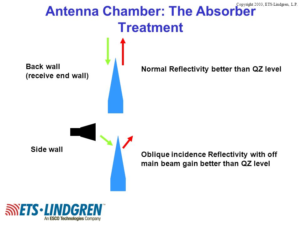 Antenna Chamber: The Absorber Treatment