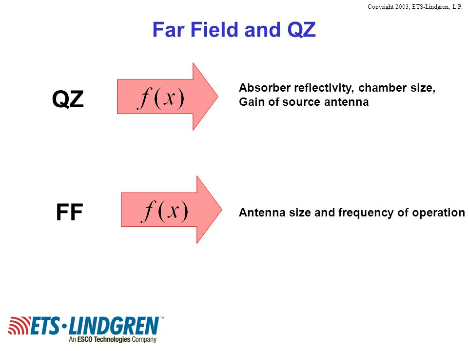 QZ FF Far Field and QZ Absorber reflectivity, chamber size,