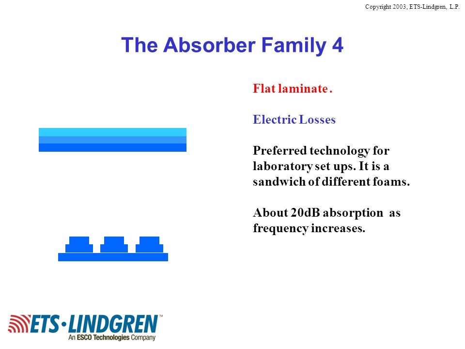 The Absorber Family 4 Flat laminate . Electric Losses
