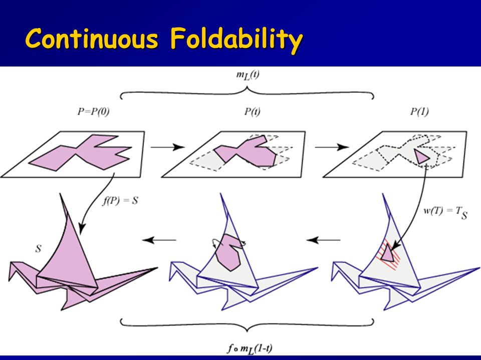 Continuous Foldability