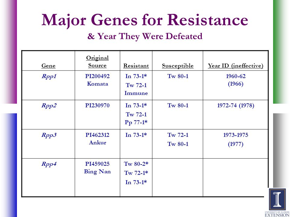 Major Genes for Resistance & Year They Were Defeated