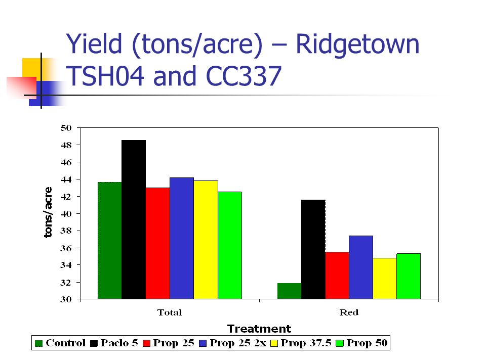 Yield (tons/acre) – Ridgetown TSH04 and CC337