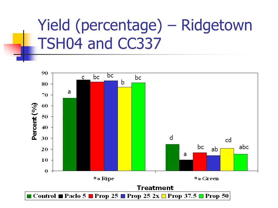 Yield (percentage) – Ridgetown TSH04 and CC337