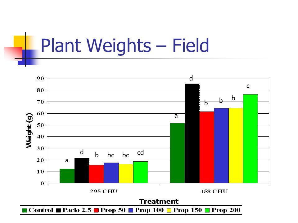 Plant Weights – Field d c b b b a d cd b bc bc a