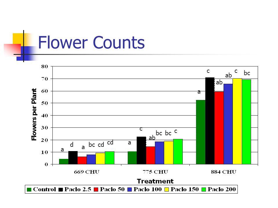 Flower Counts c c bc ab ab a c c bc bc ab cd a d bc cd a a