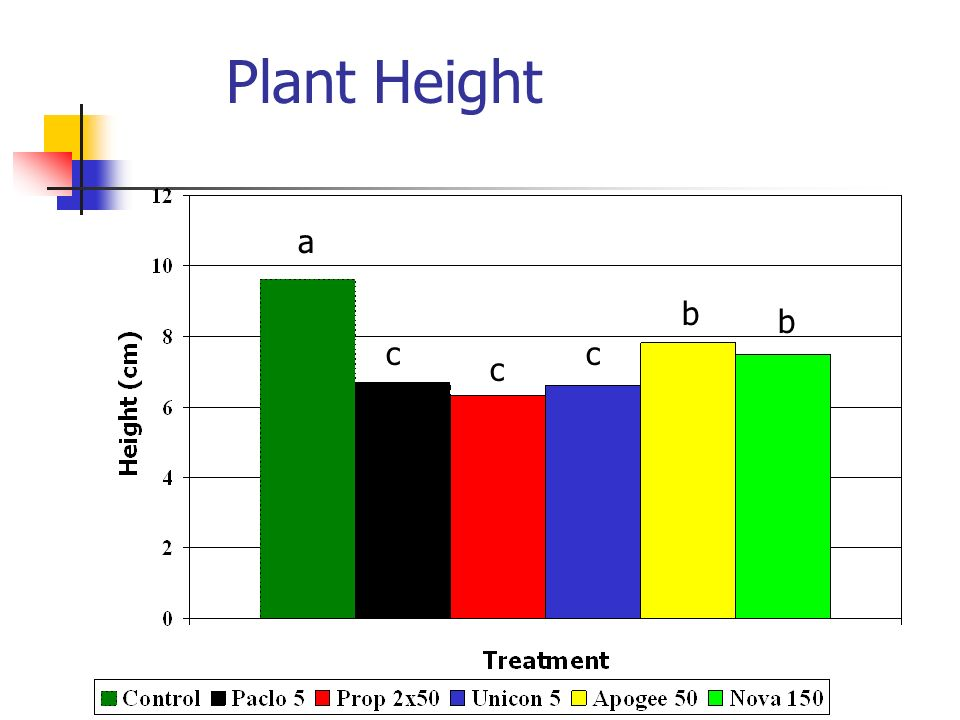 Plant Height a b b c c c a