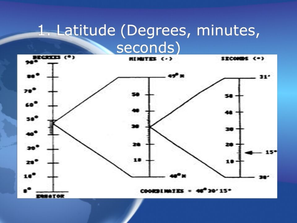 1. Latitude (Degrees, minutes, seconds)