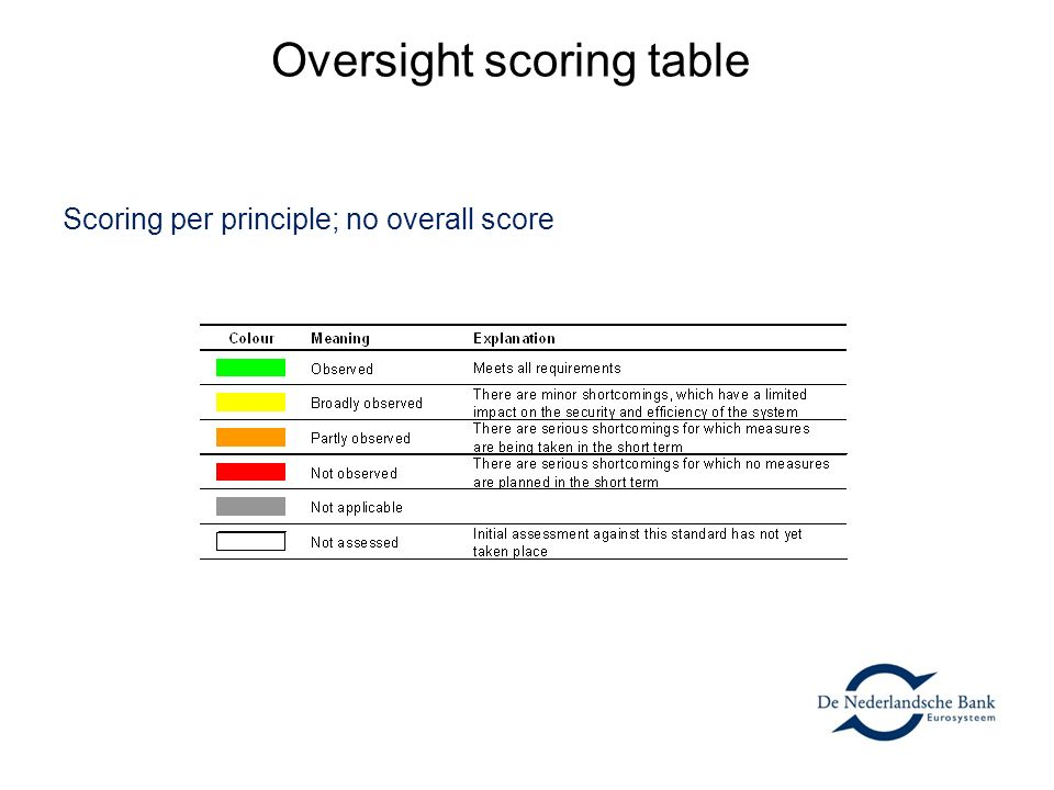 Oversight scoring table