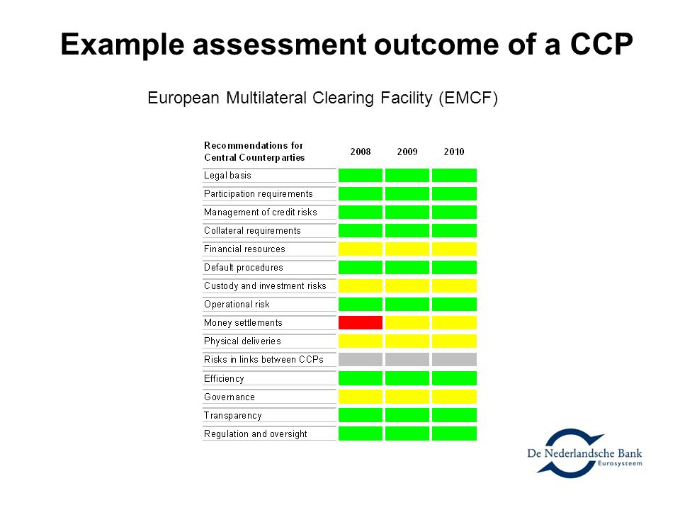 Example assessment outcome of a CCP
