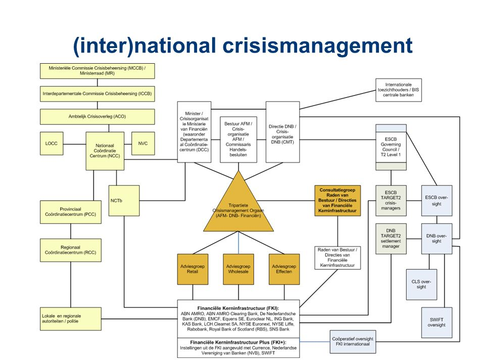 (inter)national crisismanagement