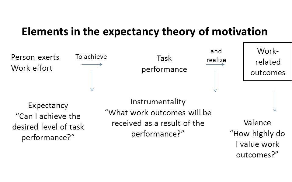 Elements in the expectancy theory of motivation