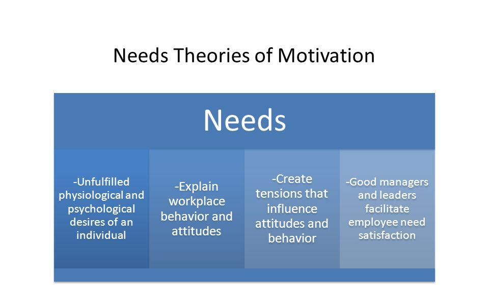 Needs Needs Theories of Motivation