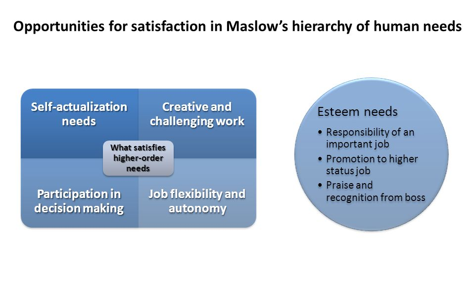 Opportunities for satisfaction in Maslow's hierarchy of human needs