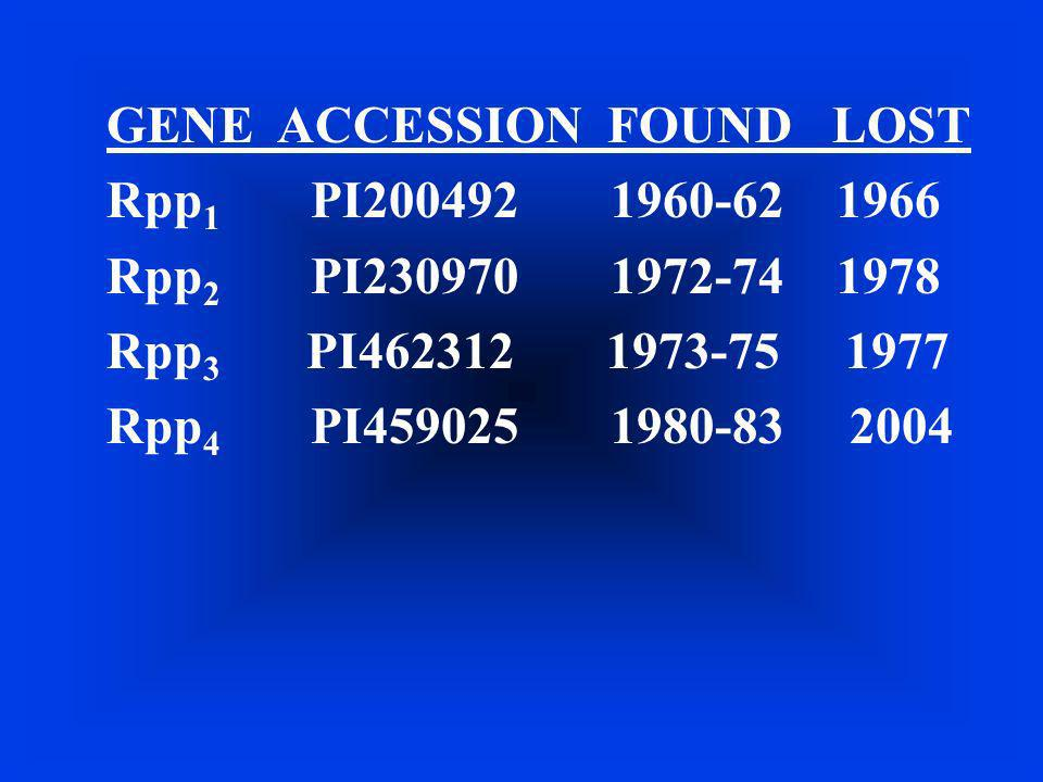GENE ACCESSION FOUND LOST Rpp1 PI200492 1960-62 1966