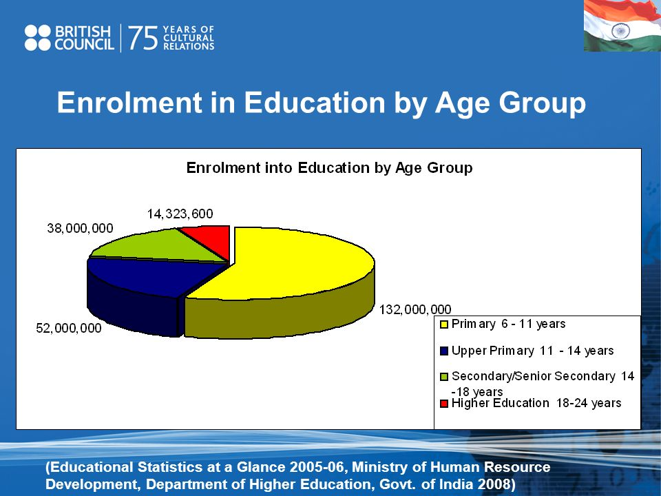 Enrolment in Education by Age Group