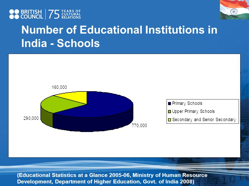 Number of Educational Institutions in India - Schools