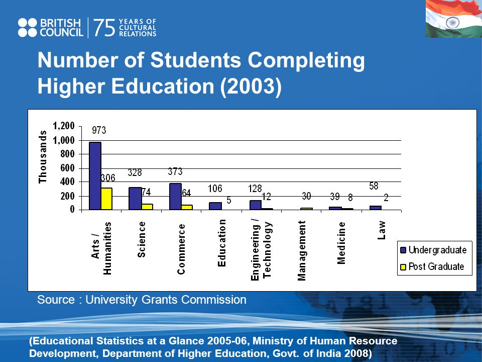 Number of Students Completing Higher Education (2003)