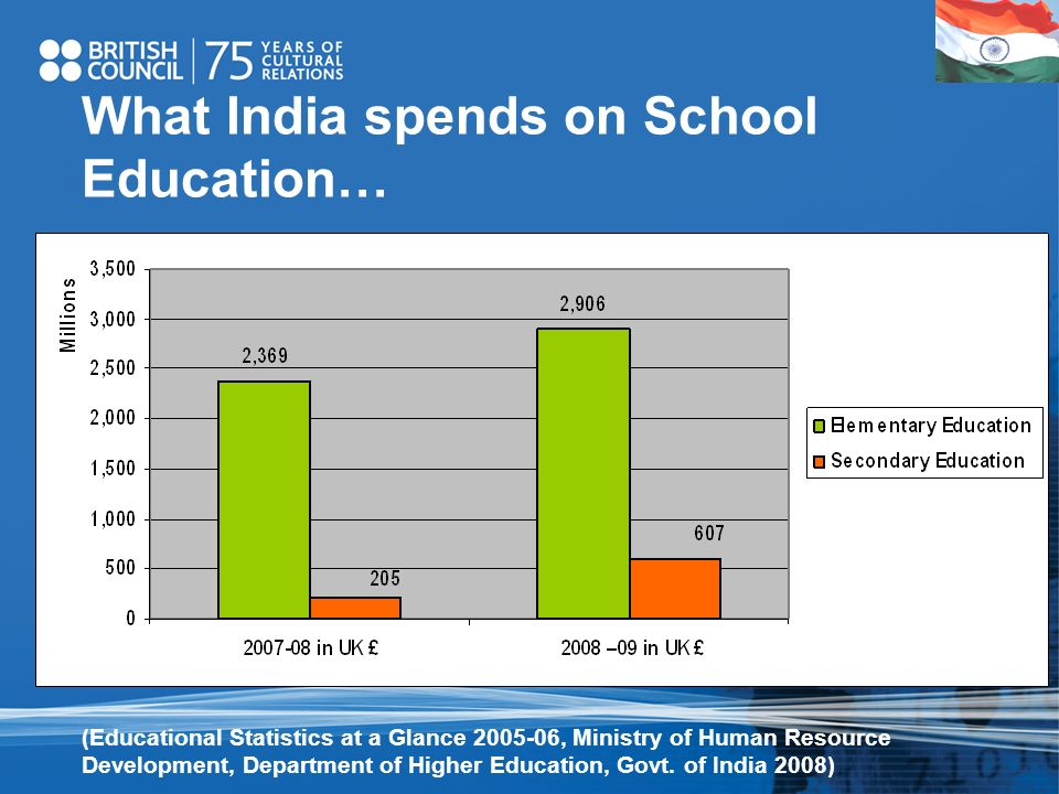 What India spends on School Education…