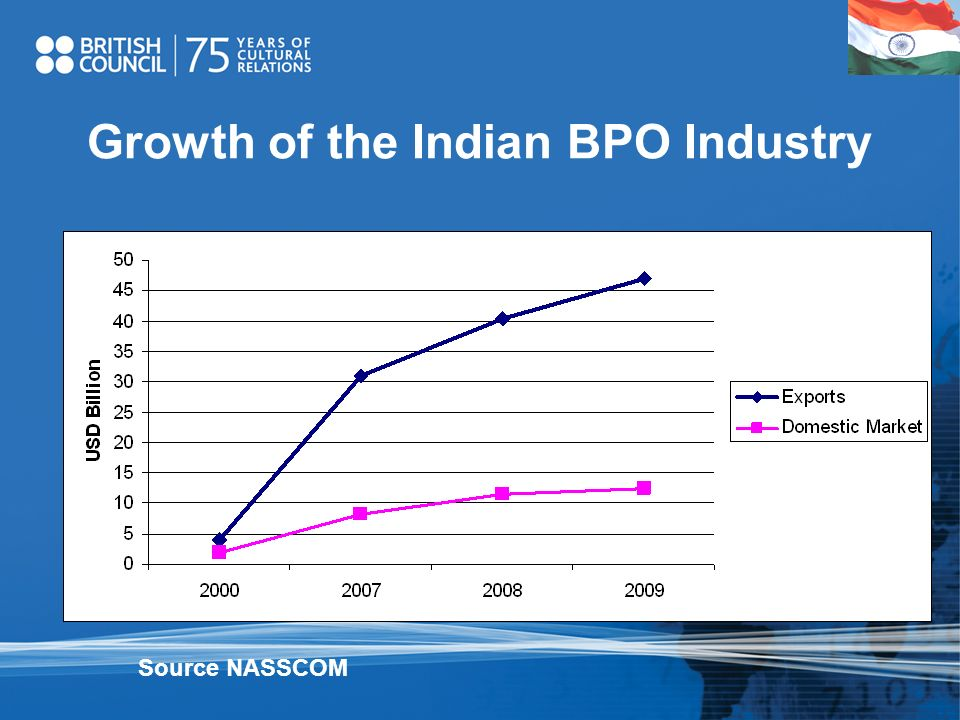 Growth of the Indian BPO Industry