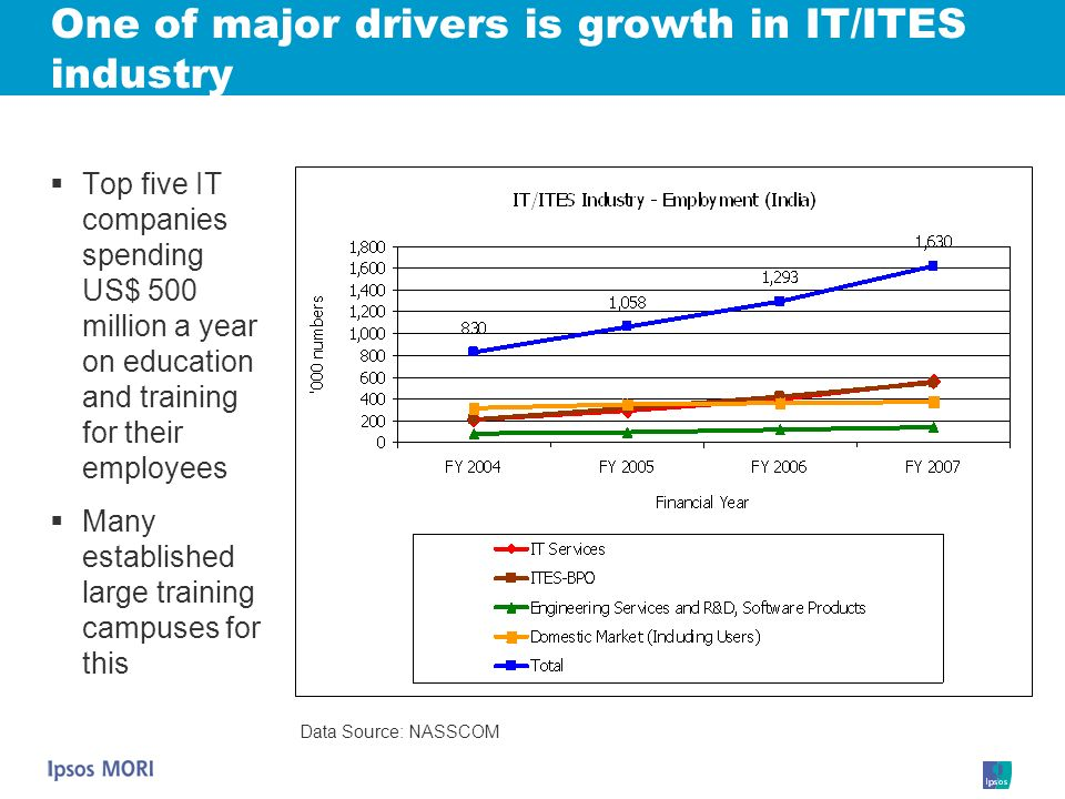 One of major drivers is growth in IT/ITES industry