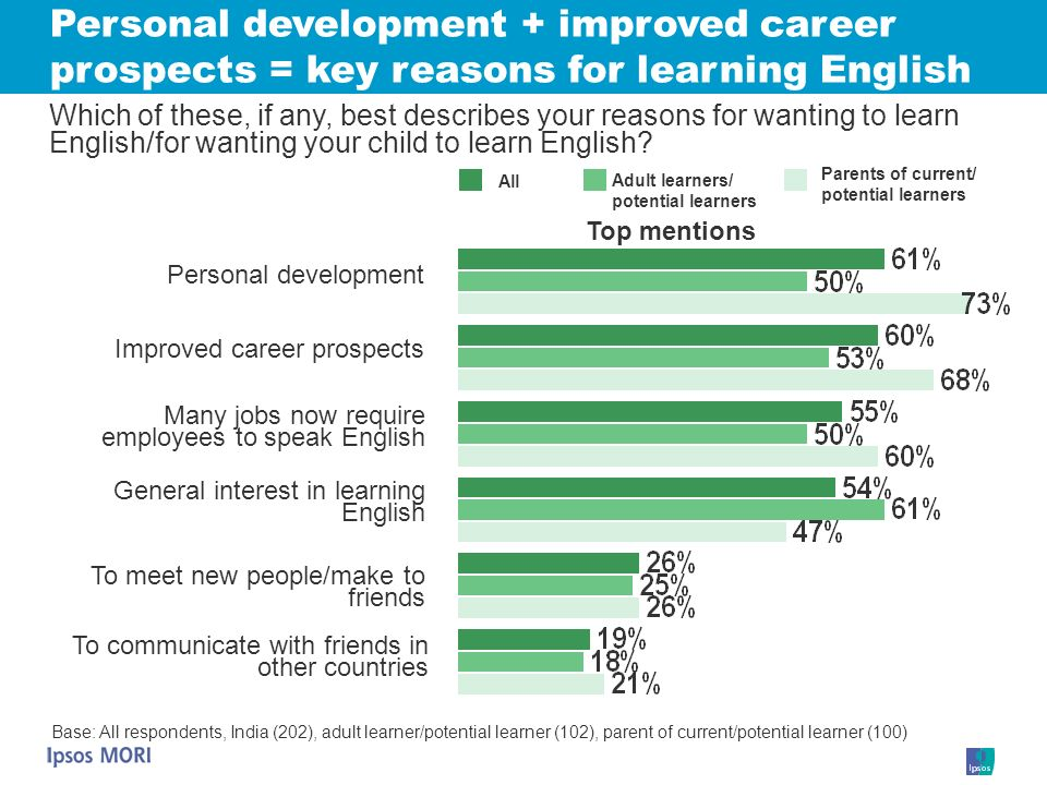 Personal development + improved career prospects = key reasons for learning English